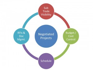 Negotiated Projects requirements